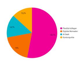 Ett diagram av de fyra profilerna på framtidens arbetsplats