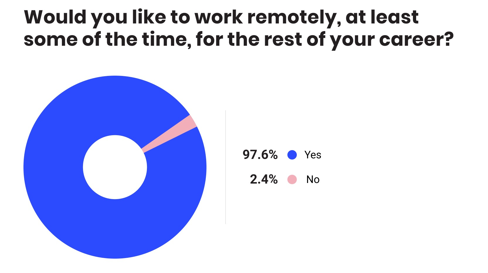Pajdiagram: Would you like to work remotely at least some of the time for the rest of your career
