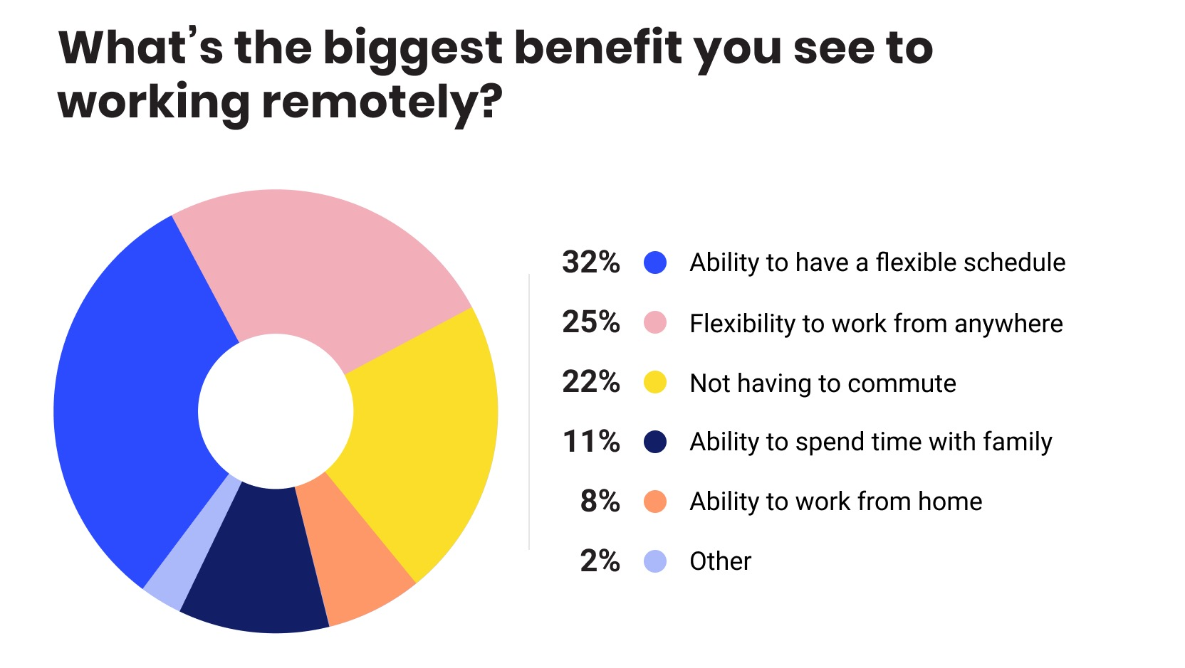 Pajdiagram: what the biggest benefit you see to working remotely