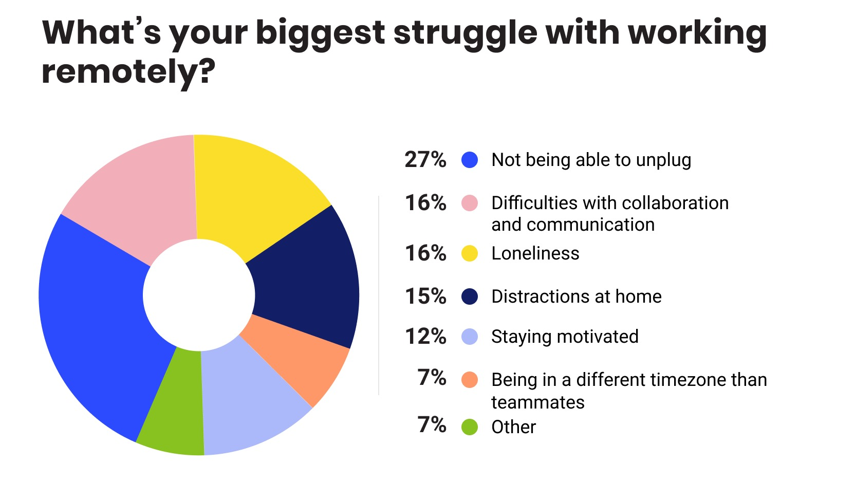 pajdiagram: Whats your biggest struggle with working remotely