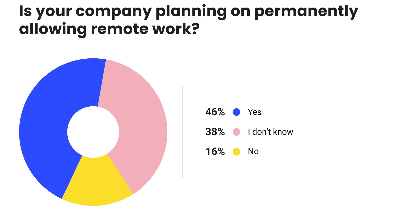 pajdiagram: is your company planning on permanently allowing remote work