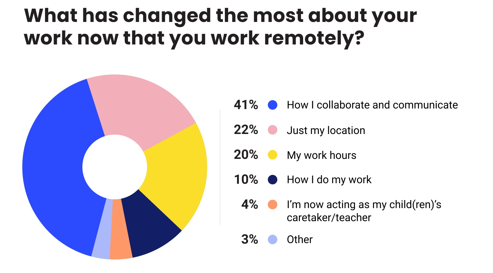 Pajdiagram: What has changed the most about your work now that you work remotely
